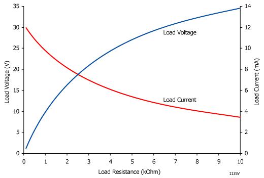 Load Resistance Graph