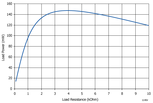 Load Power Graph
